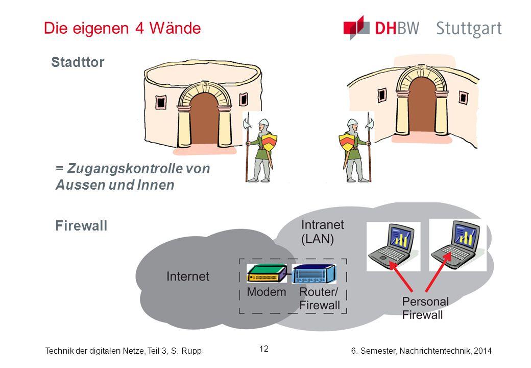 Technik der digitalen Netze, Teil 3, S. Rupp 6. Semester, Nachrichtentechnik, 2014 12 Die eigenen 4 Wände Stadttor = Zugangskontrolle von Aussen und I