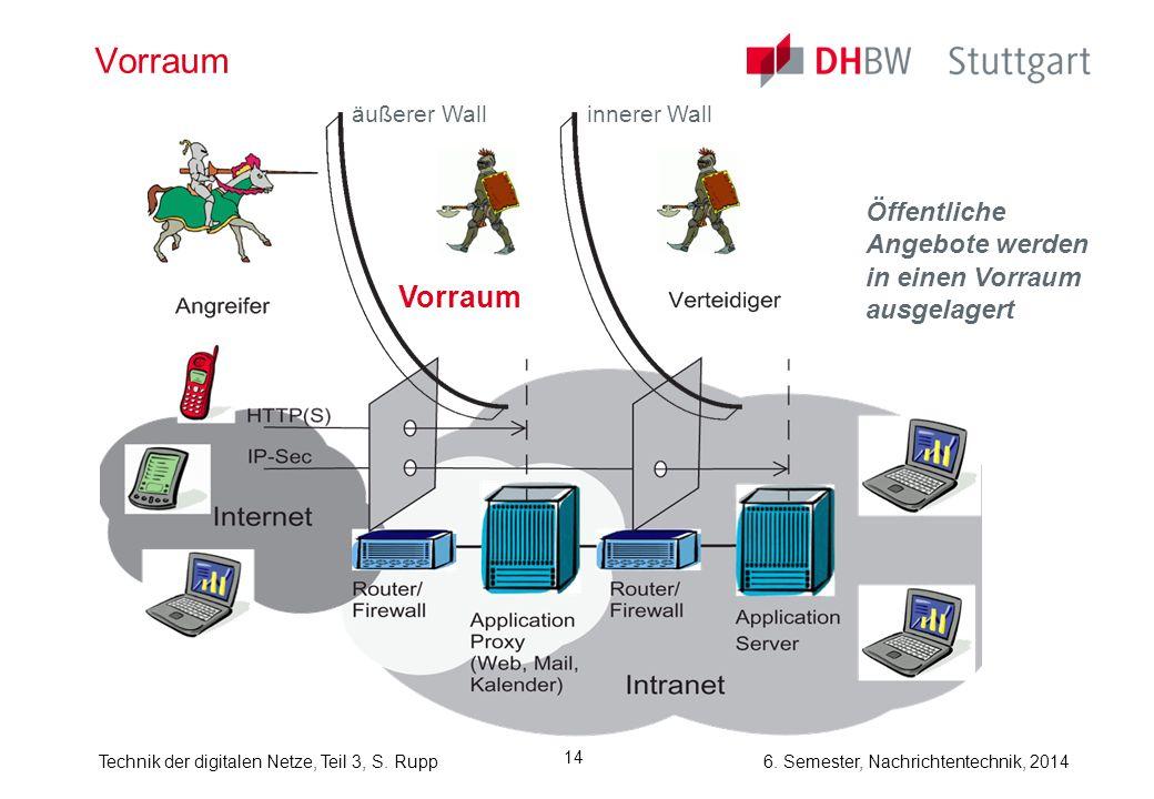 Technik der digitalen Netze, Teil 3, S. Rupp 6. Semester, Nachrichtentechnik, 2014 14 Vorraum Öffentliche Angebote werden in einen Vorraum ausgelagert