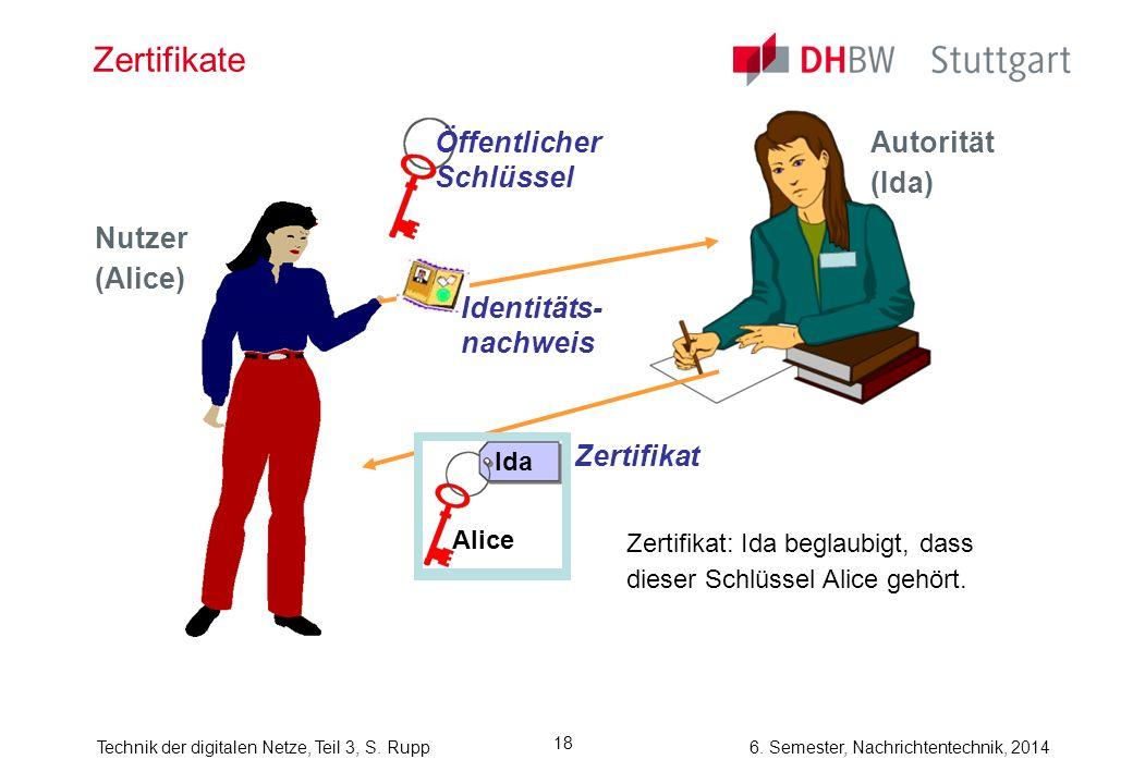 Technik der digitalen Netze, Teil 3, S. Rupp 6. Semester, Nachrichtentechnik, 2014 18 Zertifikate Autorität (Ida) Nutzer (Alice) Identitäts- nachweis