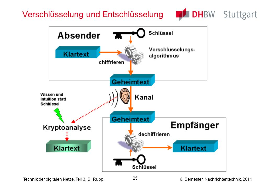 Technik der digitalen Netze, Teil 3, S. Rupp 6. Semester, Nachrichtentechnik, 2014 25 Verschlüsselung und Entschlüsselung