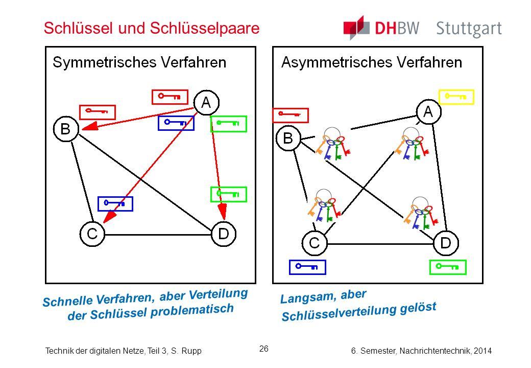 Technik der digitalen Netze, Teil 3, S. Rupp 6. Semester, Nachrichtentechnik, 2014 26 Schlüssel und Schlüsselpaare Schnelle Verfahren, aber Verteilung