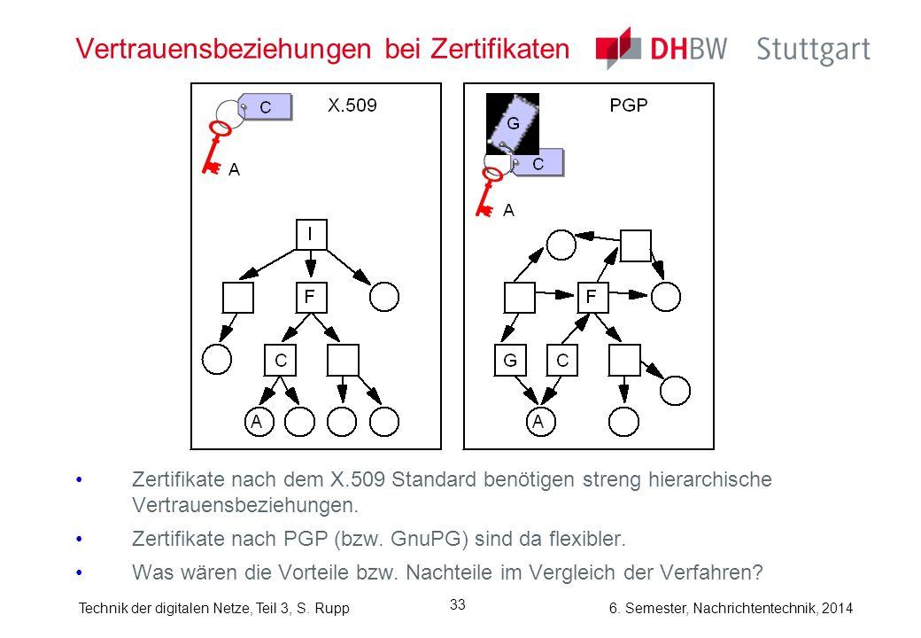 Technik der digitalen Netze, Teil 3, S. Rupp 6. Semester, Nachrichtentechnik, 2014 33 Vertrauensbeziehungen bei Zertifikaten Zertifikate nach dem X.50