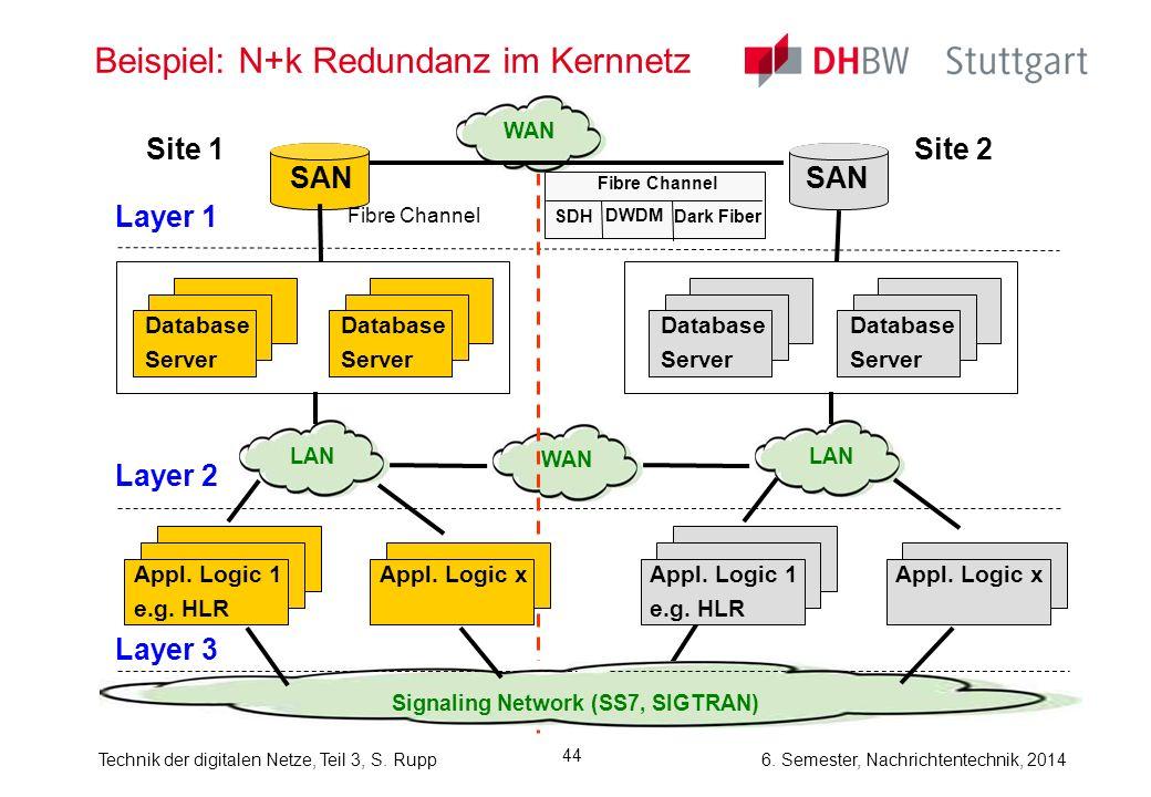 Technik der digitalen Netze, Teil 3, S. Rupp 6. Semester, Nachrichtentechnik, 2014 44 Beispiel: N+k Redundanz im Kernnetz SAN Site 1Site 2 Layer 1 Fib