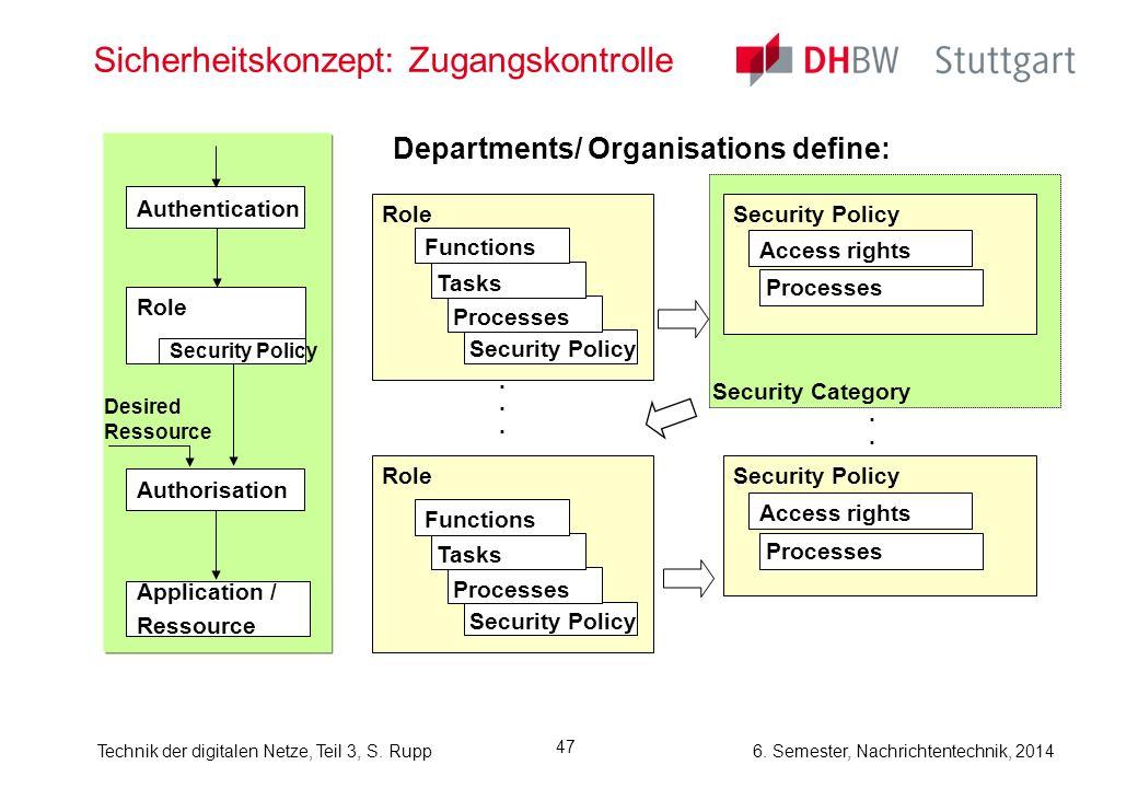 Technik der digitalen Netze, Teil 3, S. Rupp 6. Semester, Nachrichtentechnik, 2014 47 Sicherheitskonzept: Zugangskontrolle...... Authentication Role D