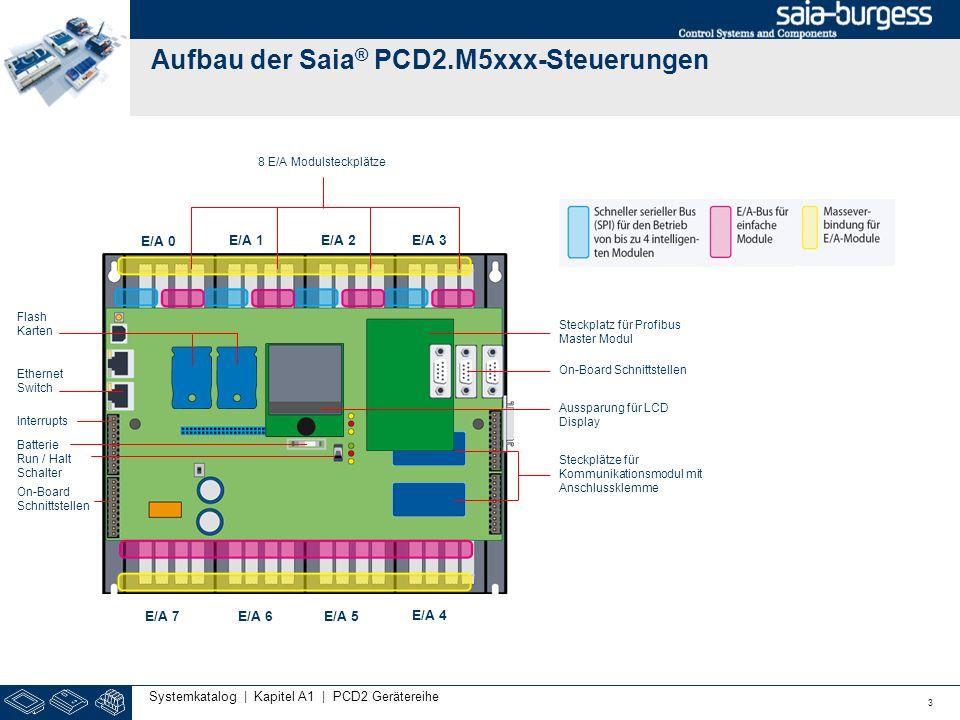 Aufbau der Saia ® PCD2.M5xxx-Steuerungen 3 Systemkatalog | Kapitel A1 | PCD2 Gerätereihe 8 E/A Modulsteckplätze Flash Karten Ethernet Switch Steckplät