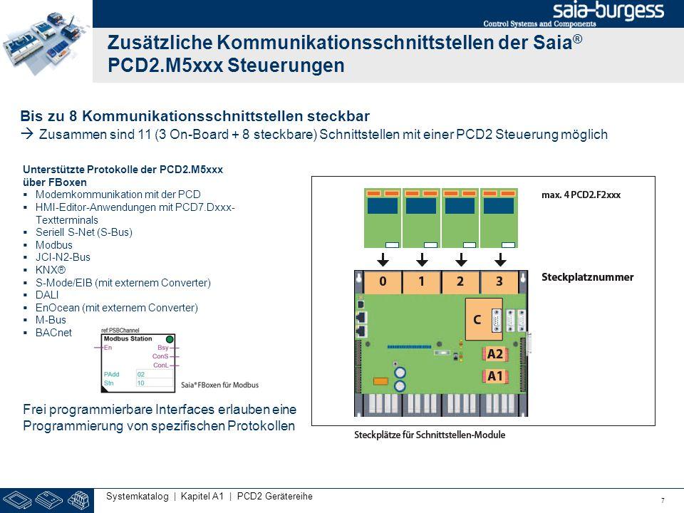 Zusätzliche Kommunikationsschnittstellen der Saia ® PCD2.M5xxx Steuerungen 7 Systemkatalog | Kapitel A1 | PCD2 Gerätereihe Bis zu 8 Kommunikationsschn