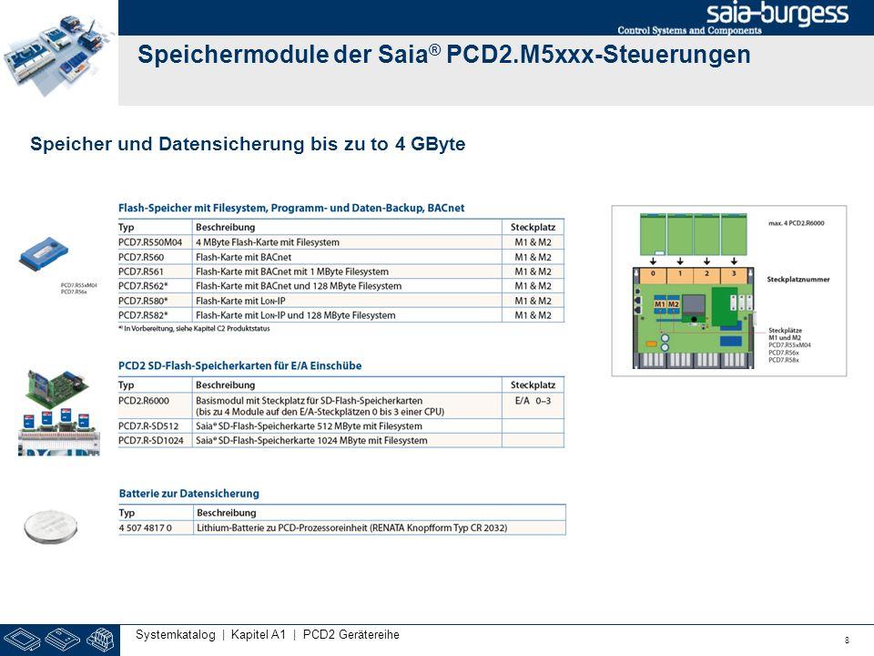 Speichermodule der Saia ® PCD2.M5xxx-Steuerungen 8 Systemkatalog | Kapitel A1 | PCD2 Gerätereihe Speicher und Datensicherung bis zu to 4 GByte