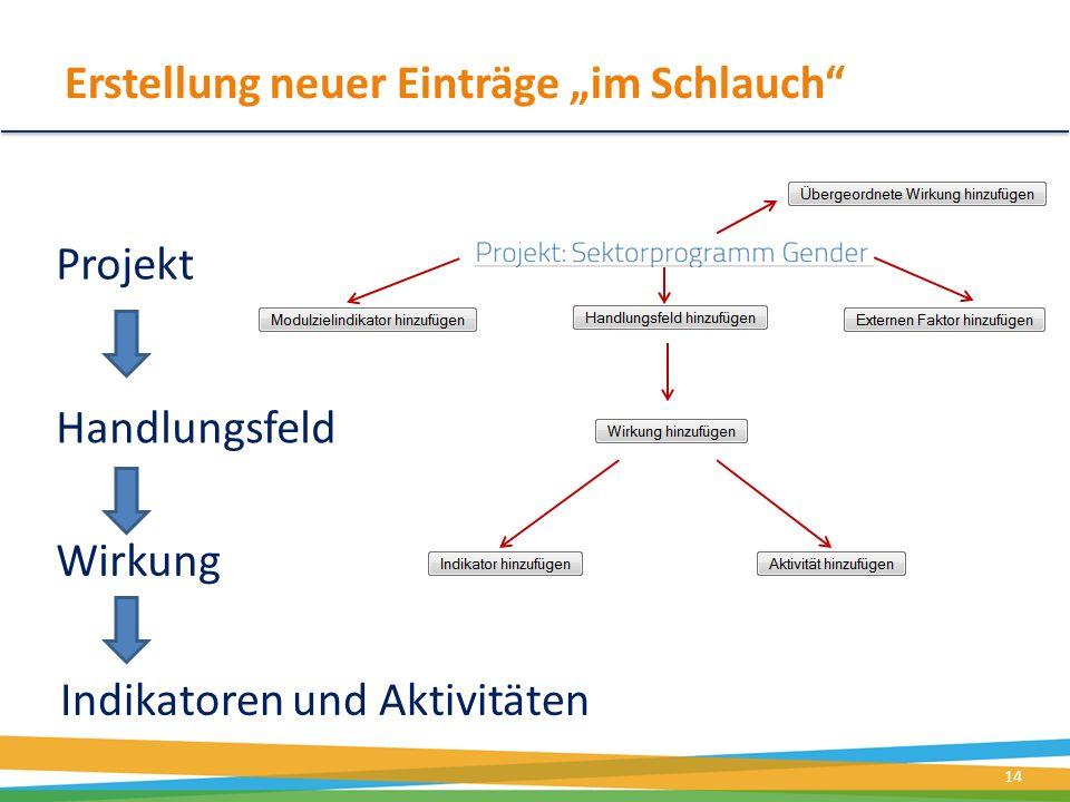 Erstellung neuer Einträge im Schlauch Projekt 14 Handlungsfeld Wirkung Indikatoren und Aktivitäten