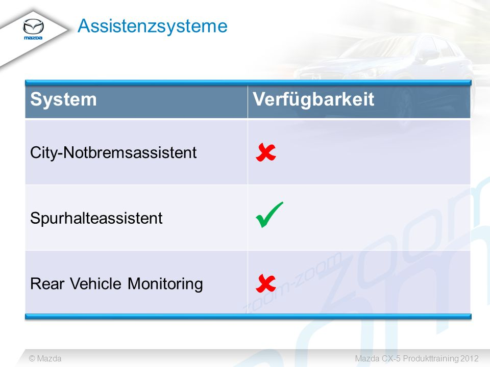 © MazdaMazda CX-5 Produkttraining 2012 Assistenzsysteme SystemVerfügbarkeit City-Notbremsassistent Spurhalteassistent Rear Vehicle Monitoring