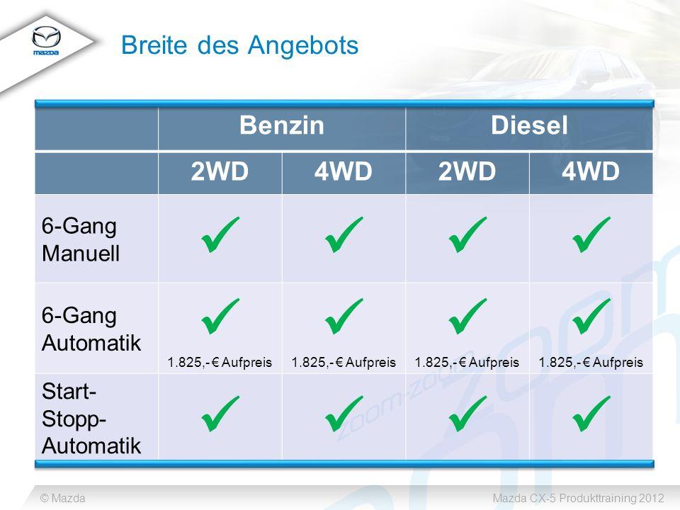 © MazdaMazda CX-5 Produkttraining 2012 Breite des Angebots BenzinDiesel 2WD4WD2WD4WD 6-Gang Manuell 6-Gang Automatik 1.825,- Aufpreis 1.825,- Aufpreis 1.825,- Aufpreis 1.825,- Aufpreis Start- Stopp- Automatik