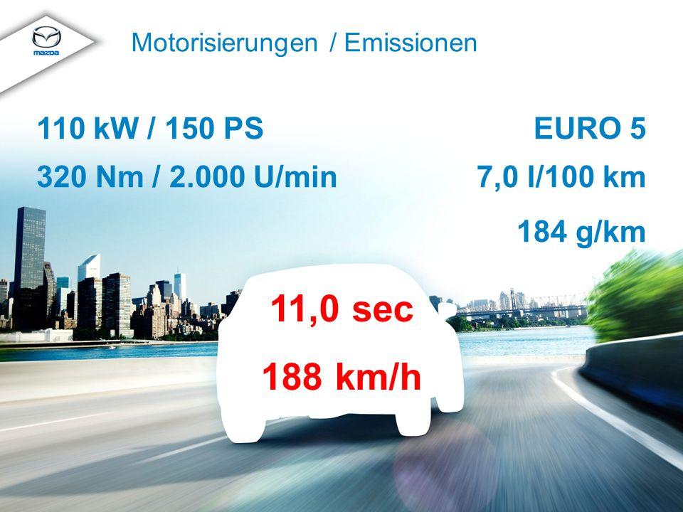 © MazdaMazda CX-5 Produkttraining 2012 Motorisierungen / Emissionen EURO 5 7,0 l/100 km 184 g/km 110 kW / 150 PS 320 Nm / 2.000 U/min 11,0 sec 188 km/h