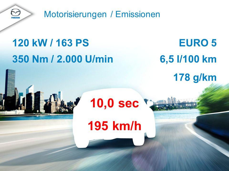 © MazdaMazda CX-5 Produkttraining 2012 Motorisierungen / Emissionen EURO 5 6,5 l/100 km 178 g/km 120 kW / 163 PS 350 Nm / 2.000 U/min 10,0 sec 195 km/h