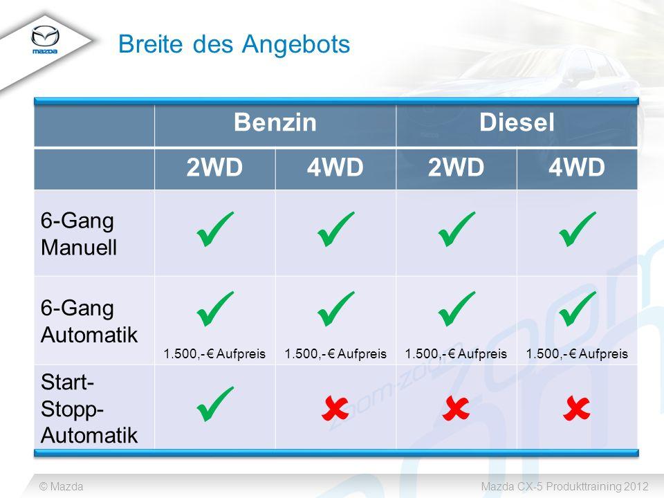 © MazdaMazda CX-5 Produkttraining 2012 Breite des Angebots BenzinDiesel 2WD4WD2WD4WD 6-Gang Manuell 6-Gang Automatik 1.500,- Aufpreis 1.500,- Aufpreis 1.500,- Aufpreis 1.500,- Aufpreis Start- Stopp- Automatik