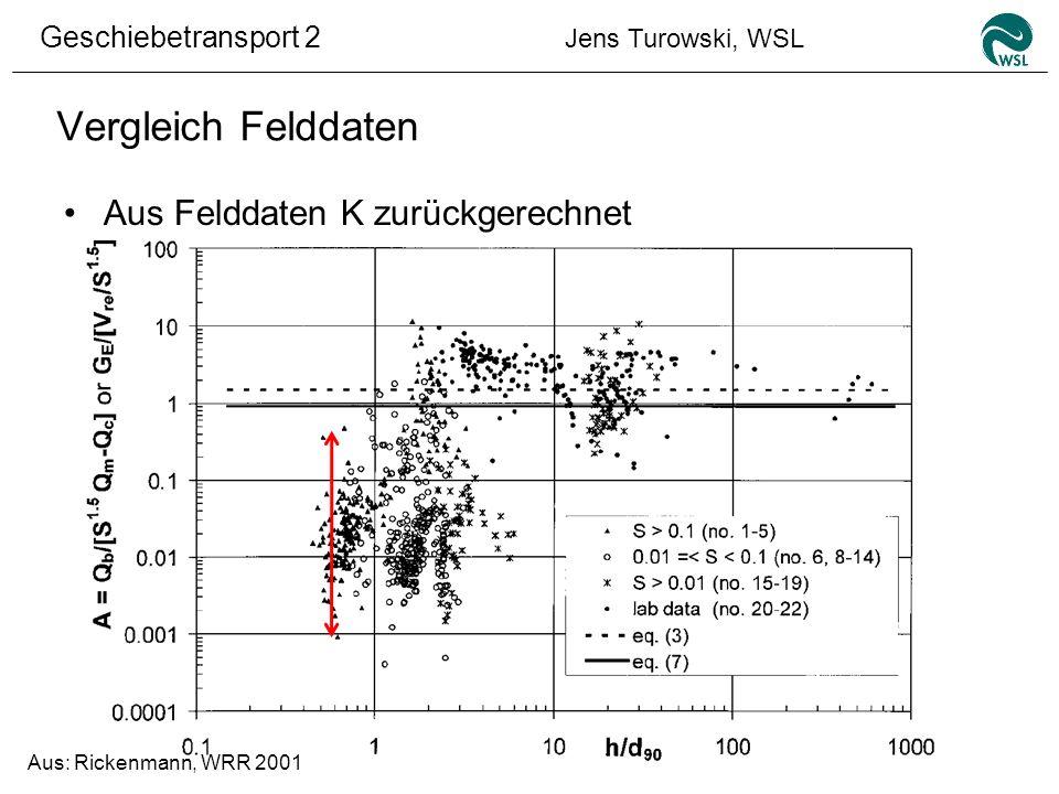 Geschiebetransport 2 Jens Turowski, WSL Vergleich Felddaten Aus Felddaten K zurückgerechnet Aus: Rickenmann, WRR 2001