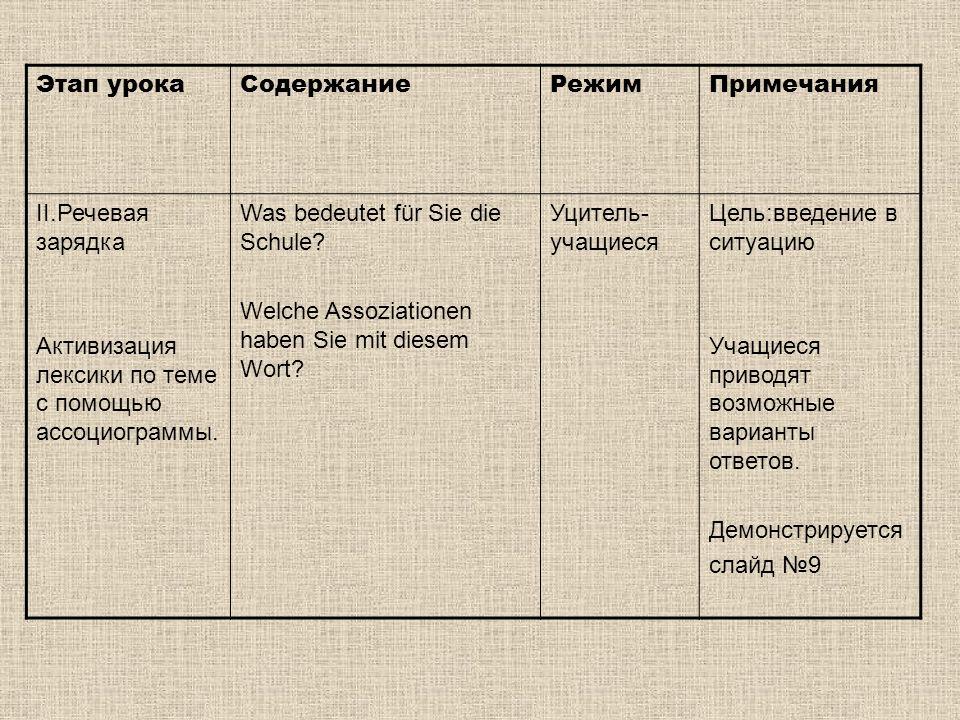 Этап урокаСодержаниеРежимПримечания II.Речевая зарядка Активизация лексики по теме с помощью ассоциограммы.