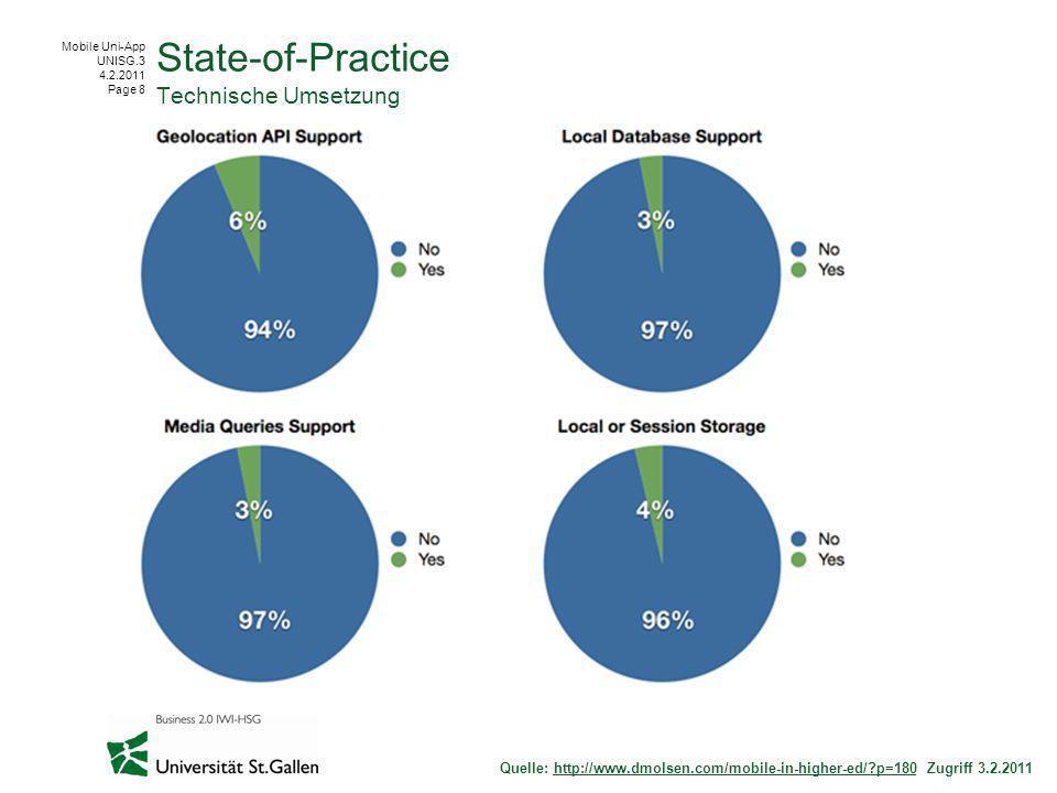 Mobile Uni-App UNISG.3 4.2.2011 Page 9 State-of-Practice Technische Umsetzung Quelle: http://www.dmolsen.com/mobile-in-higher-ed/?p=180 Zugriff 3.2.2011http://www.dmolsen.com/mobile-in-higher-ed/?p=180