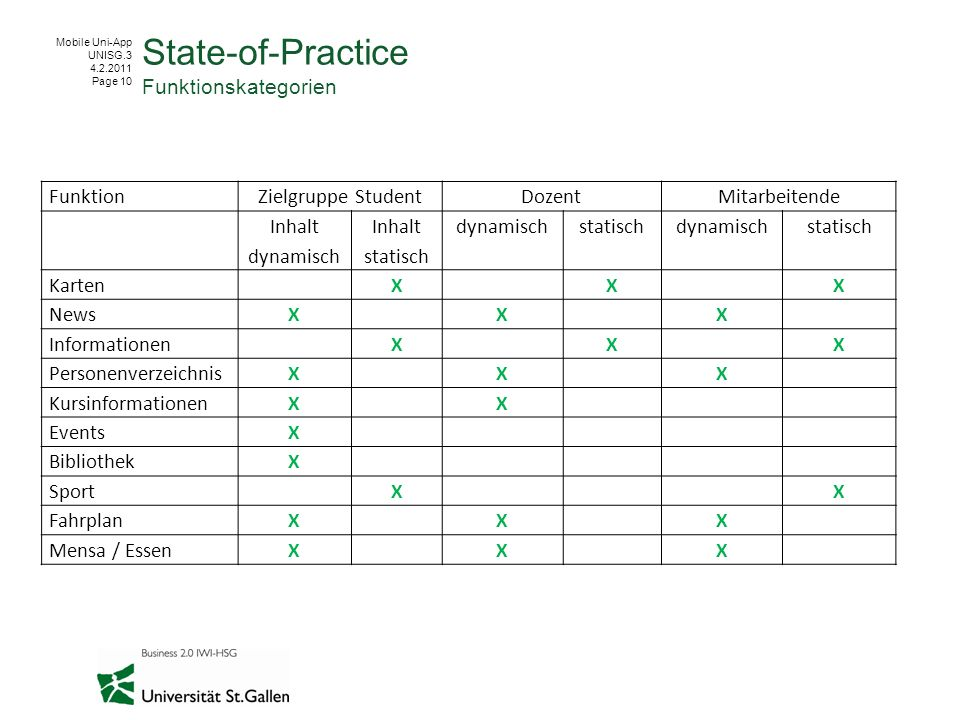 Mobile Uni-App UNISG.3 4.2.2011 Page 10 State-of-Practice Funktionskategorien FunktionZielgruppe StudentDozentMitarbeitende Inhalt dynamisch Inhalt st