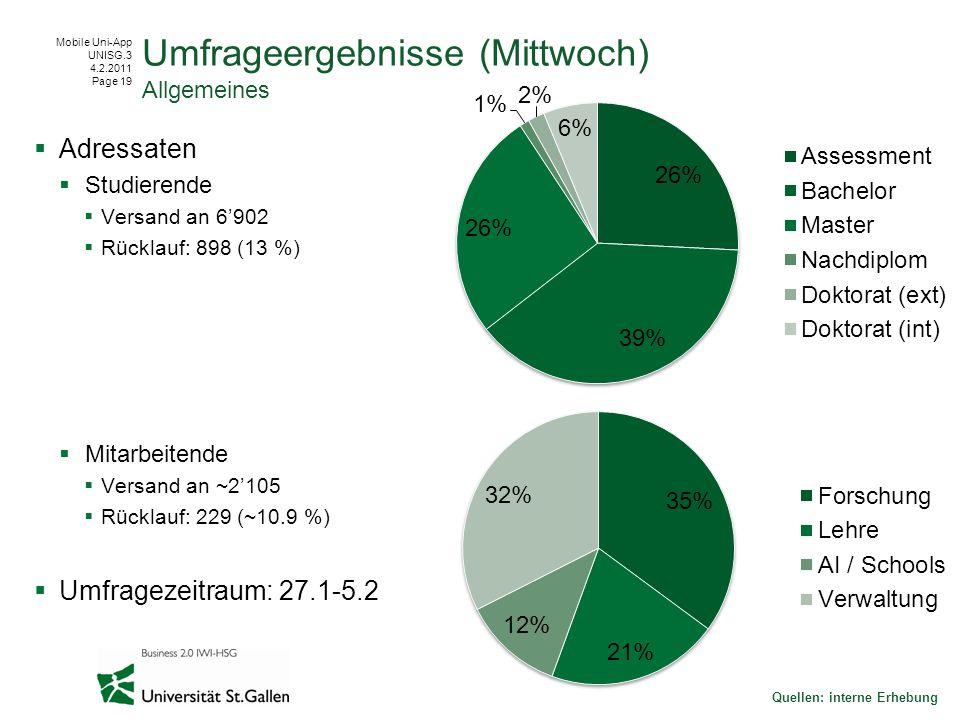 Mobile Uni-App UNISG.3 4.2.2011 Page 19 Adressaten Studierende Versand an 6902 Rücklauf: 898 (13 %) Mitarbeitende Versand an ~2105 Rücklauf: 229 (~10.