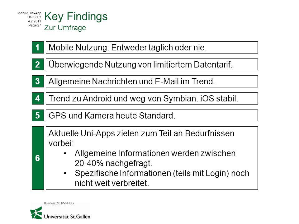 Mobile Uni-App UNISG.3 4.2.2011 Page 27 Key Findings Zur Umfrage Überwiegende Nutzung von limitiertem Datentarif. 1 2 3 4 5 Mobile Nutzung: Entweder t