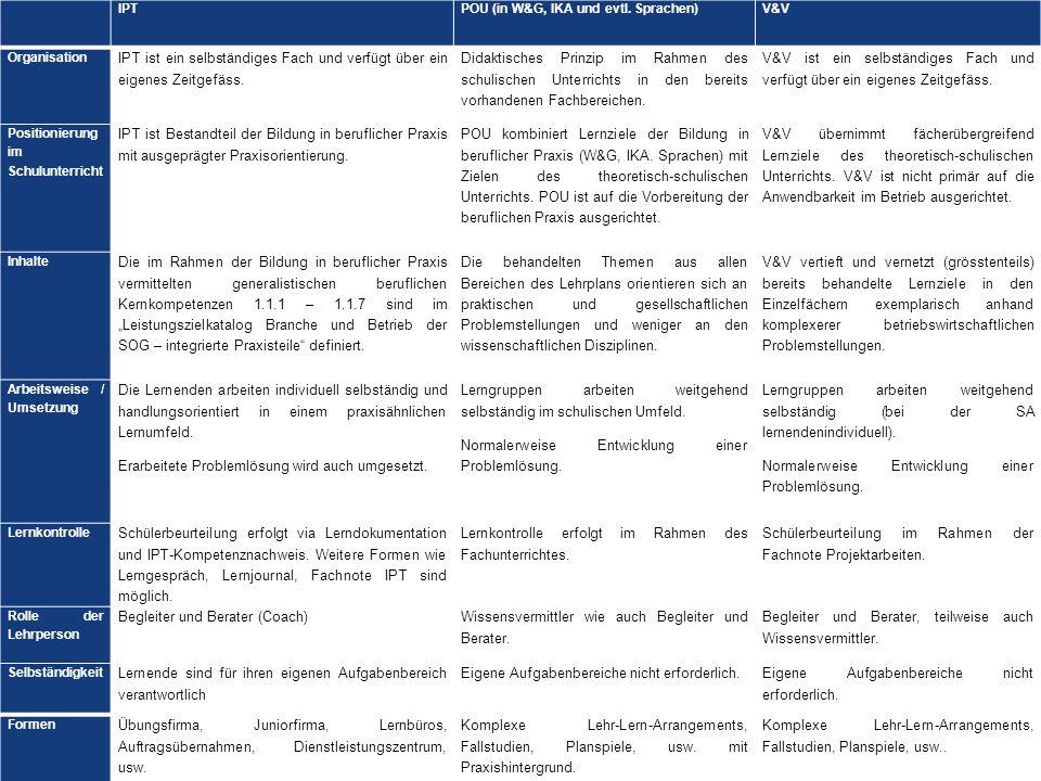 23.03.2012 Weiterbildung BiVo 2012 6 Silvia Bärle / Patrick Lachenmeier / Werner Lätsch IPTPOU (in W&G, IKA und evtl. Sprachen)V&V Organisation IPT is
