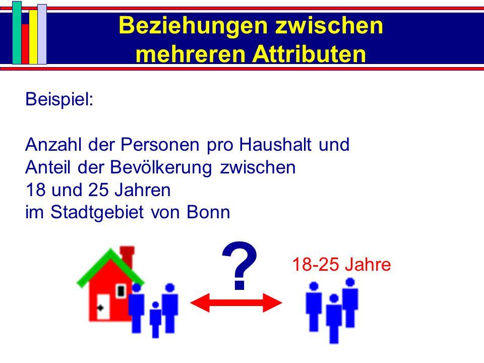 Beziehungen zwischen mehreren Attributen Beispiel: Anzahl der Personen pro Haushalt und Anteil der Bevölkerung zwischen 18 und 25 Jahren im Stadtgebie