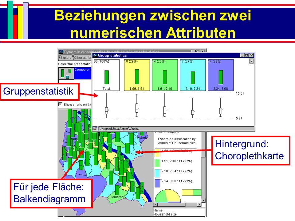Beziehungen zwischen zwei numerischen Attributen Hintergrund: Choroplethkarte Für jede Fläche: Balkendiagramm Gruppenstatistik