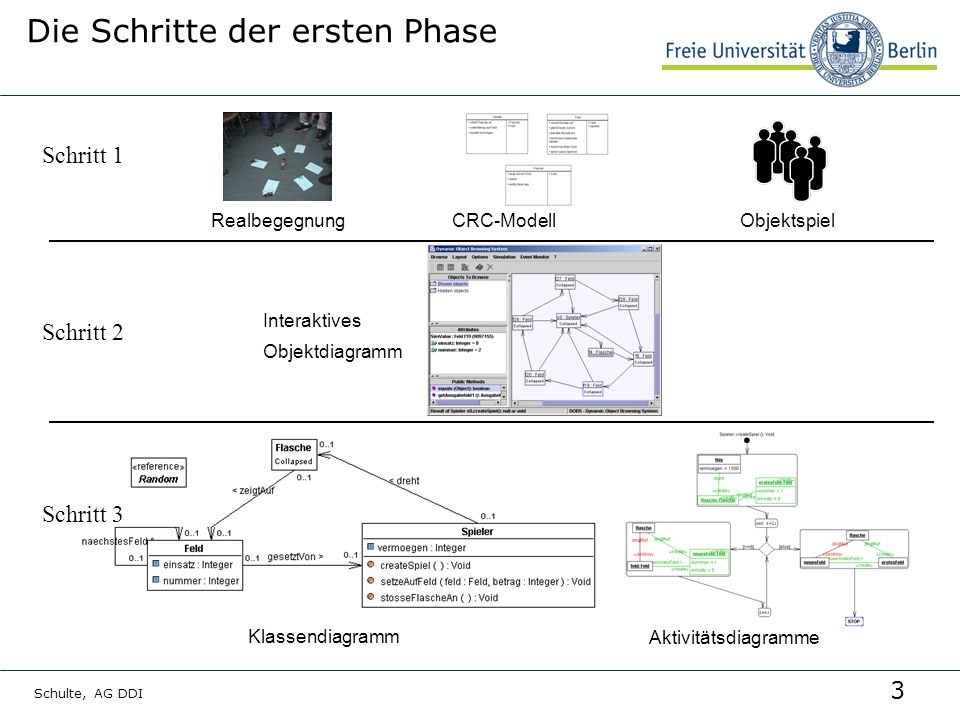 3 Schulte, AG DDI Die Schritte der ersten Phase RealbegegnungObjektspielCRC-Modell Interaktives Objektdiagramm Klassendiagramm Aktivitätsdiagramme Schritt 1 Schritt 3 Schritt 2