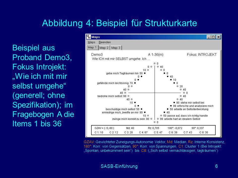SASB-Einführung6 Abbildung 4: Beispiel für Strukturkarte GZAV: Gewichteter Zuneigungs-Autonomie Vektor, Md: Median, Rz: Interne Konsistenz, 180°: Korr