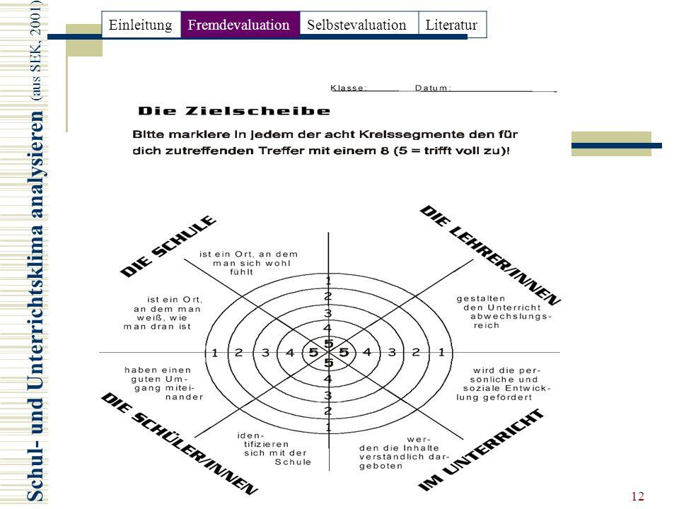 12 Schul- und Unterrichtsklima analysieren (aus SEK, 2001) EinleitungFremdevaluationSelbstevaluationLiteratur