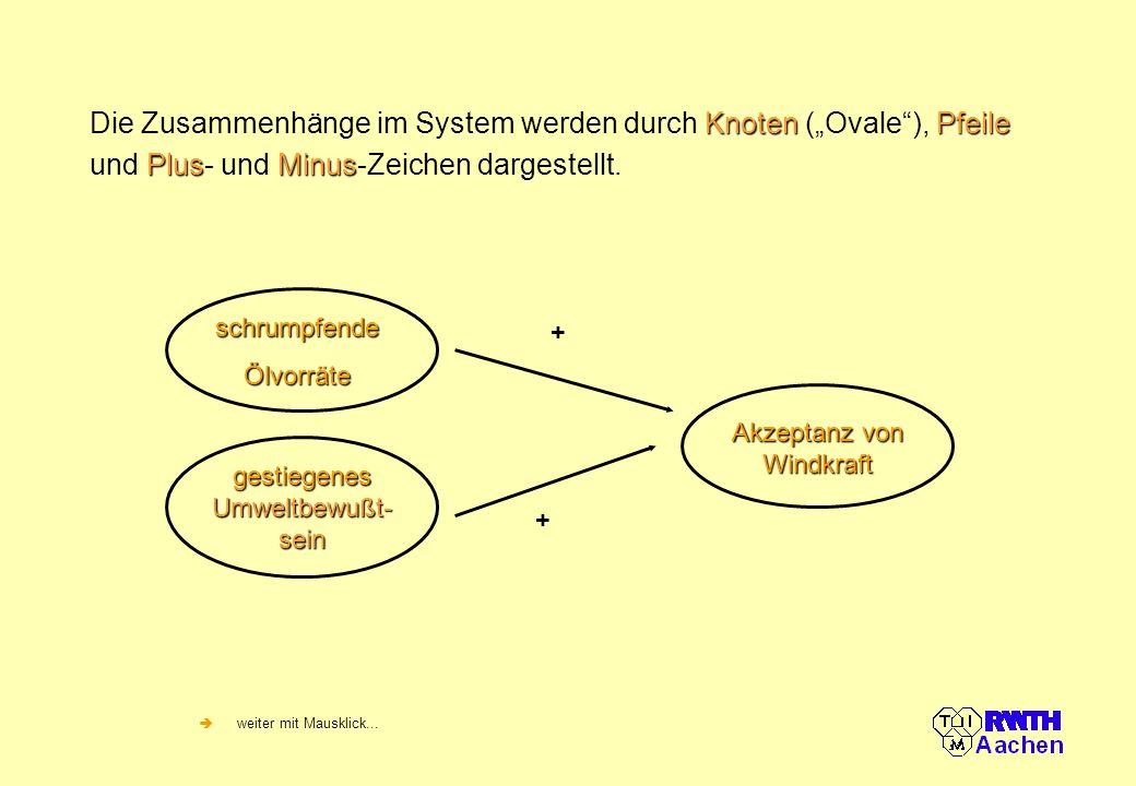 KnotenPfeile PlusMinus Die Zusammenhänge im System werden durch Knoten (Ovale), Pfeile und Plus- und Minus-Zeichen dargestellt. weiter mit Mausklick..