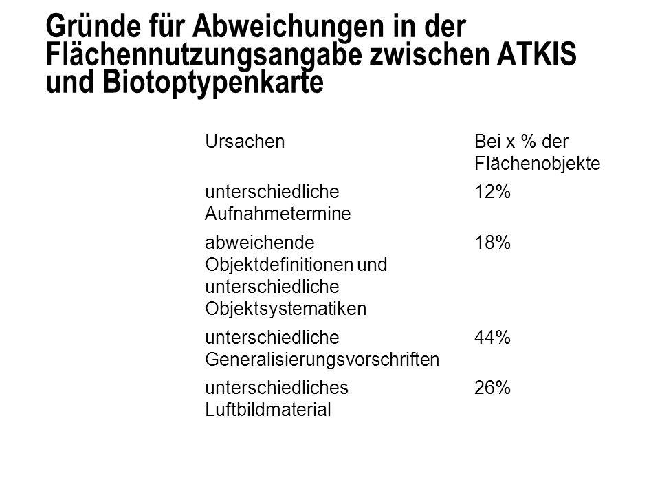 Gründe für Abweichungen in der Flächennutzungsangabe zwischen ATKIS und Biotoptypenkarte UrsachenBei x % der Flächenobjekte unterschiedliche Aufnahmetermine 12% abweichende Objektdefinitionen und unterschiedliche Objektsystematiken 18% unterschiedliche Generalisierungsvorschriften 44% unterschiedliches Luftbildmaterial 26%