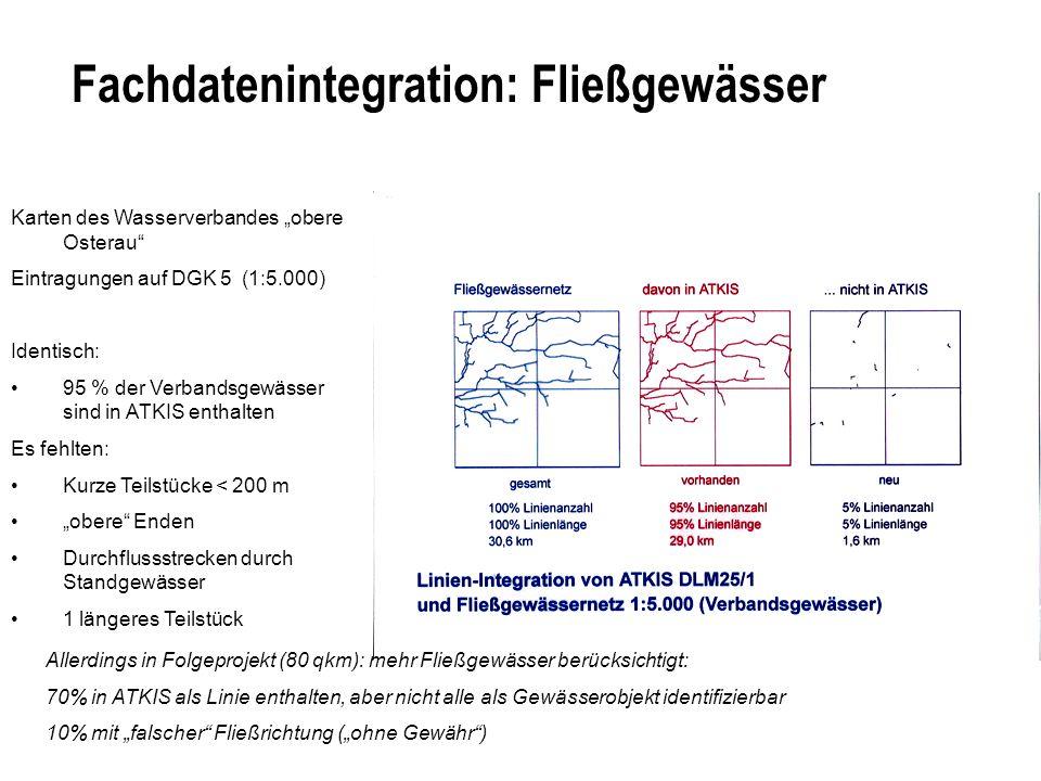 Fachdatenintegration: Fließgewässer Karten des Wasserverbandes obere Osterau Eintragungen auf DGK 5 (1:5.000) Identisch: 95 % der Verbandsgewässer sind in ATKIS enthalten Es fehlten: Kurze Teilstücke < 200 m obere Enden Durchflussstrecken durch Standgewässer 1 längeres Teilstück Allerdings in Folgeprojekt (80 qkm): mehr Fließgewässer berücksichtigt: 70% in ATKIS als Linie enthalten, aber nicht alle als Gewässerobjekt identifizierbar 10% mit falscher Fließrichtung (ohne Gewähr)