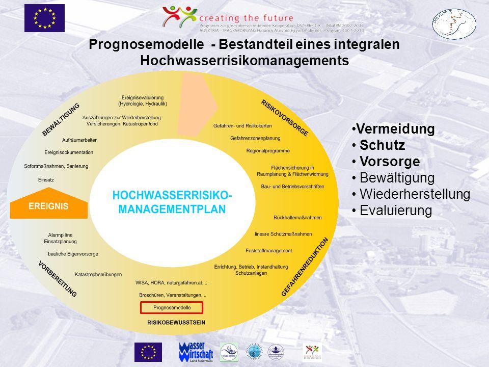 Prognosemodelle - Bestandteil eines integralen Hochwasserrisikomanagements Vermeidung Schutz Vorsorge Bewältigung Wiederherstellung Evaluierung