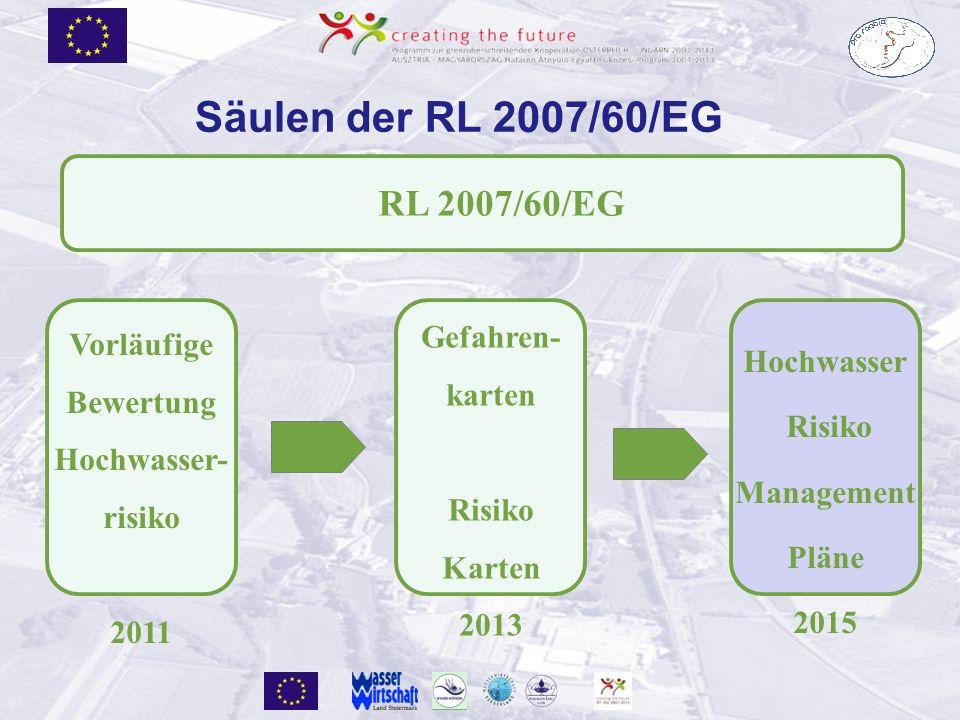 RL 2007/60/EG Hochwasser Risiko Management Pläne 2015 Vorläufige Bewertung Hochwasser- risiko 2011 Gefahren- karten Risiko Karten 2013 Säulen der RL 2007/60/EG