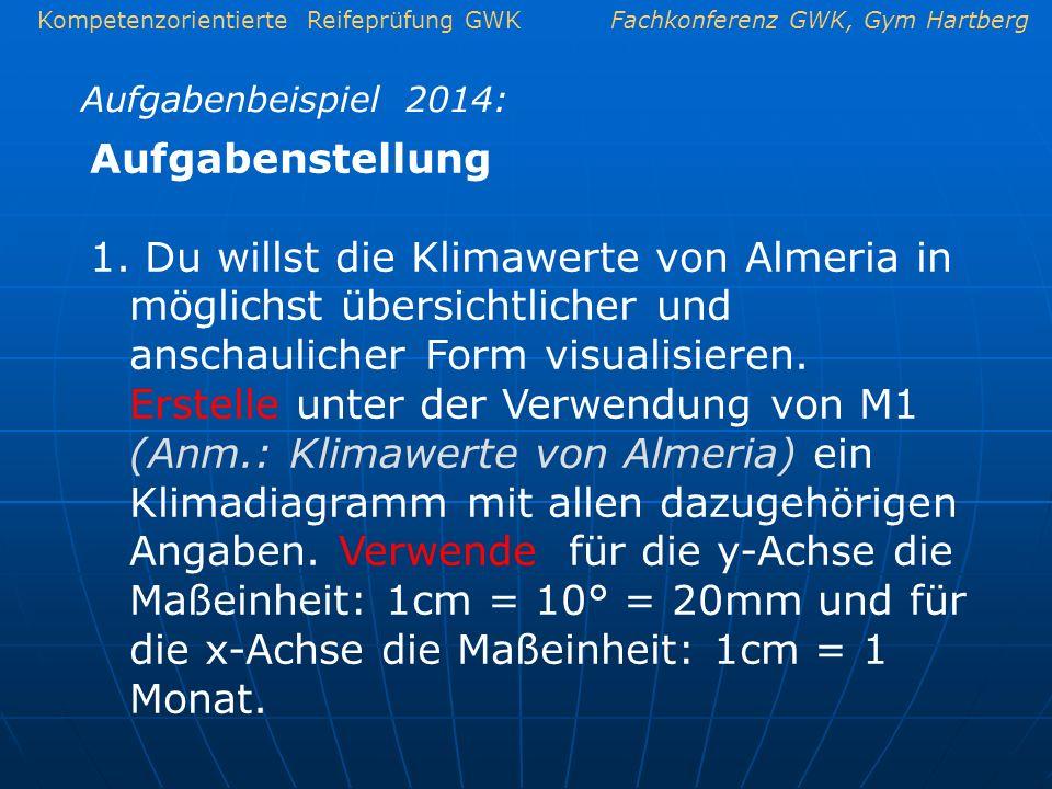 Kompetenzorientierte Reifeprüfung GWKFachkonferenz GWK, Gym Hartberg Aufgabenbeispiel 2014: Aufgabenstellung 1. Du willst die Klimawerte von Almeria i