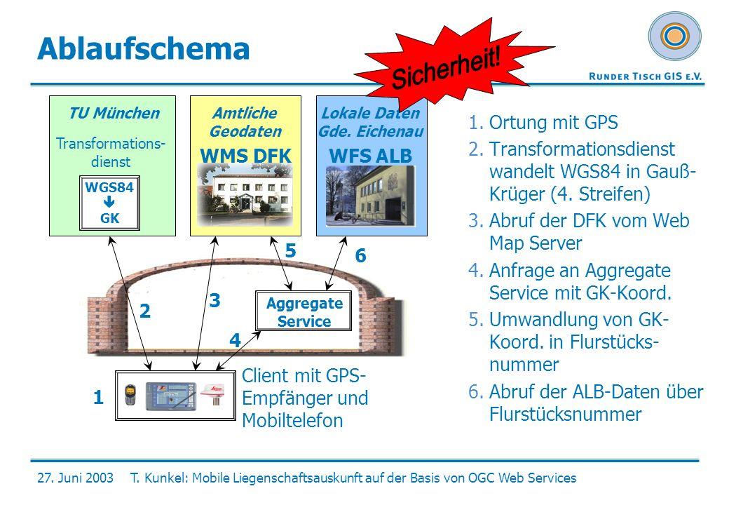 27. Juni 2003T. Kunkel: Mobile Liegenschaftsauskunft auf der Basis von OGC Web Services Ablaufschema 1.Ortung mit GPS 2.Transformationsdienst wandelt