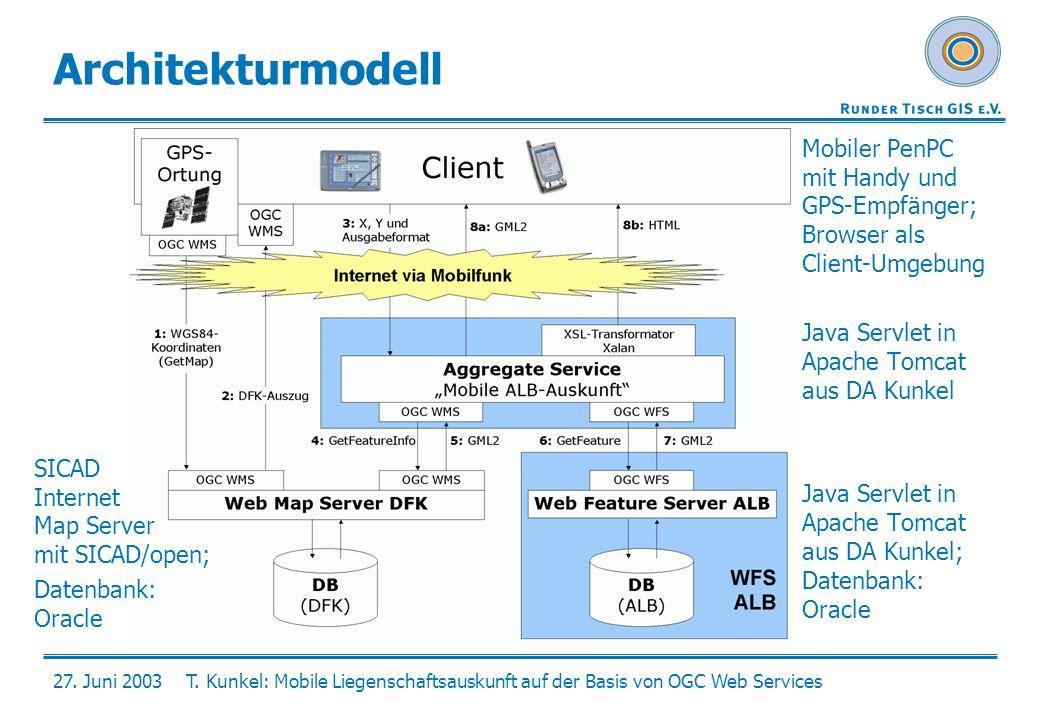 27. Juni 2003T. Kunkel: Mobile Liegenschaftsauskunft auf der Basis von OGC Web Services Architekturmodell Mobiler PenPC mit Handy und GPS-Empfänger; B