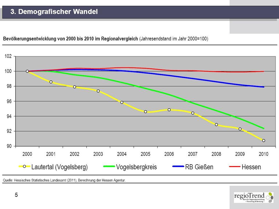 5 3. Demografischer Wandel