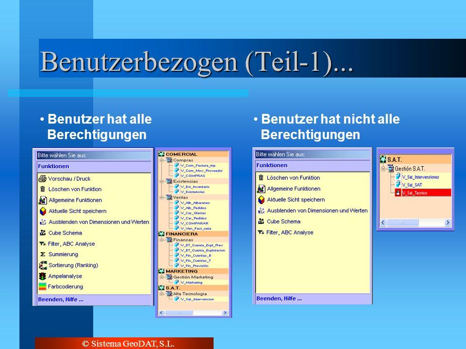 © Sistema GeoDAT, S.L. Benutzerbezogen (Teil-1)... Benutzer hat alle Berechtigungen Benutzer hat nicht alle Berechtigungen