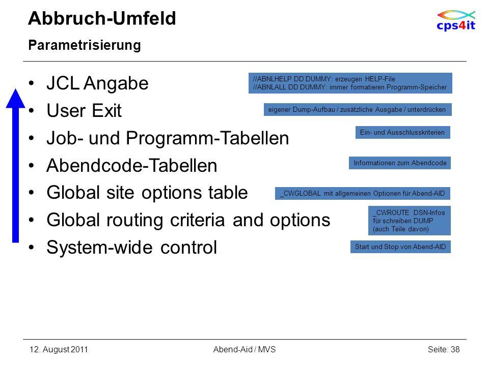Abbruch-Umfeld Parametrisierung JCL Angabe User Exit Job- und Programm-Tabellen Abendcode-Tabellen Global site options table Global routing criteria a