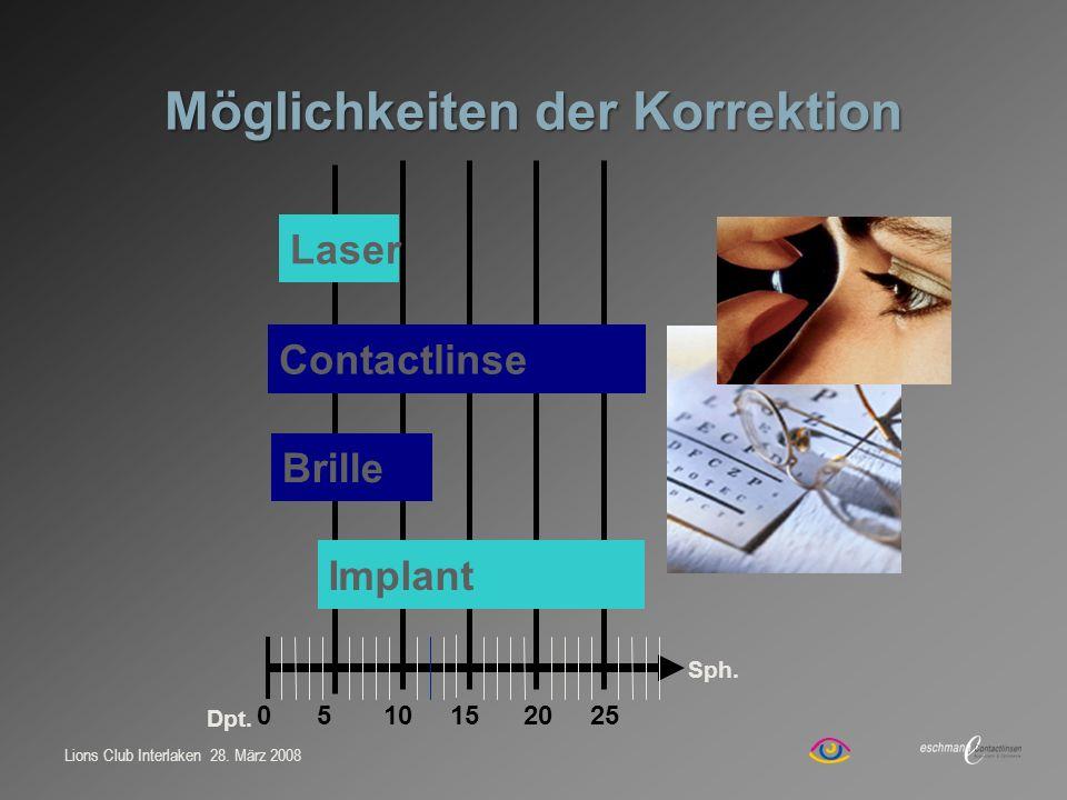 Lions Club Interlaken 28. März 2008 0 5 10 15 20 25 Contactlinse Laser Brille Implant Sph. Möglichkeiten der Korrektion Dpt.