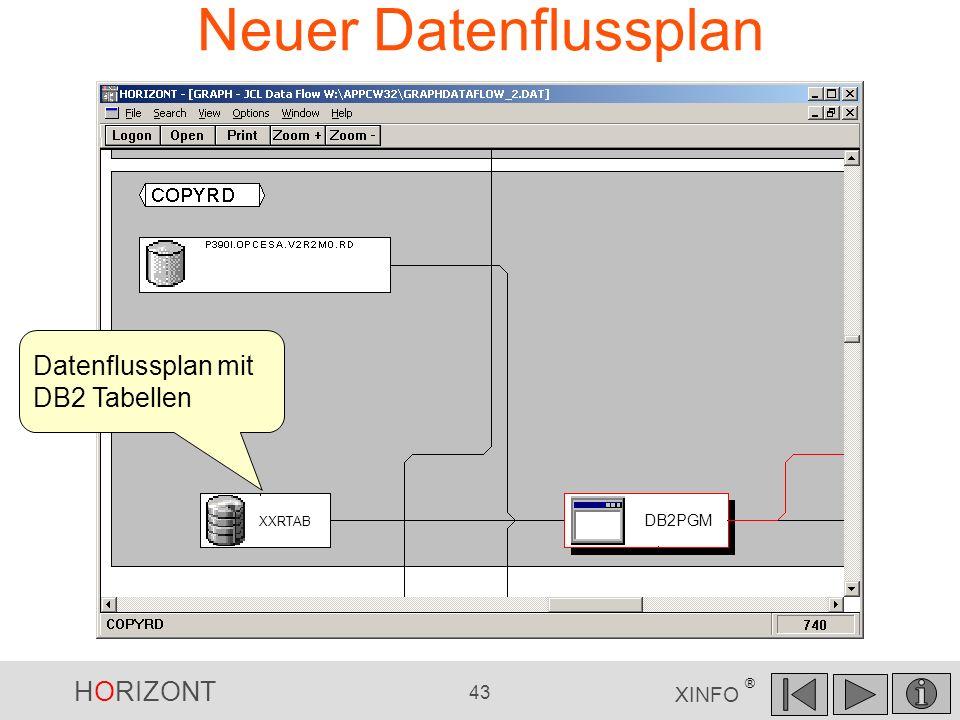 HORIZONT 43 XINFO ® Neuer Datenflussplan DB2PGM XXRTAB Datenflussplan mit DB2 Tabellen