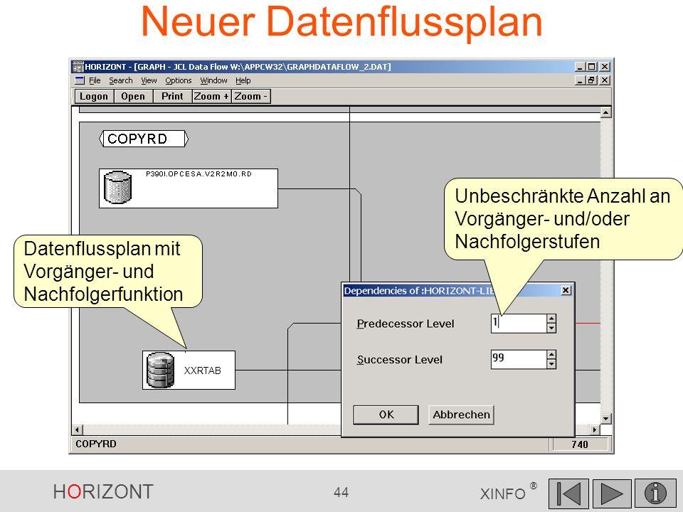 HORIZONT 44 XINFO ® Neuer Datenflussplan DB2PGM XXRTAB Datenflussplan mit Vorgänger- und Nachfolgerfunktion Unbeschränkte Anzahl an Vorgänger- und/ode