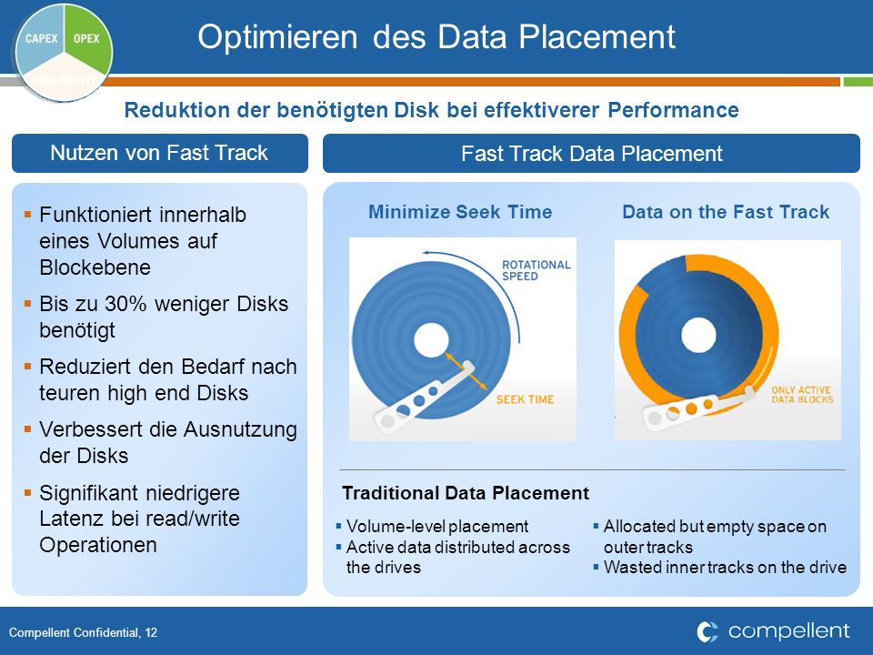 Compellent Confidential, 12 Optimieren des Data Placement Fast Track Data Placement Funktioniert innerhalb eines Volumes auf Blockebene Bis zu 30% wen