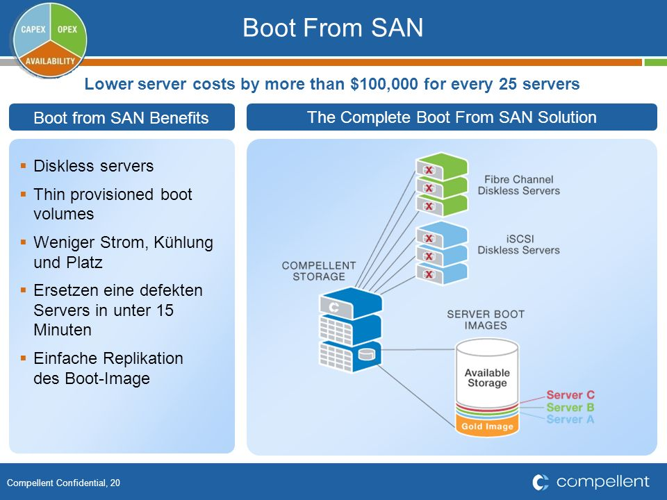 Compellent Confidential, 20 Boot From SAN The Complete Boot From SAN Solution Boot from SAN Benefits Diskless servers Thin provisioned boot volumes We