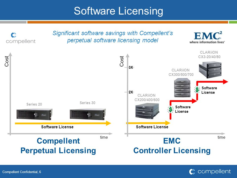 Compellent Confidential, 6 Compellent Perpetual Licensing EMC Controller Licensing Software Licensing Software License Series 20 Series 30 Cost time C