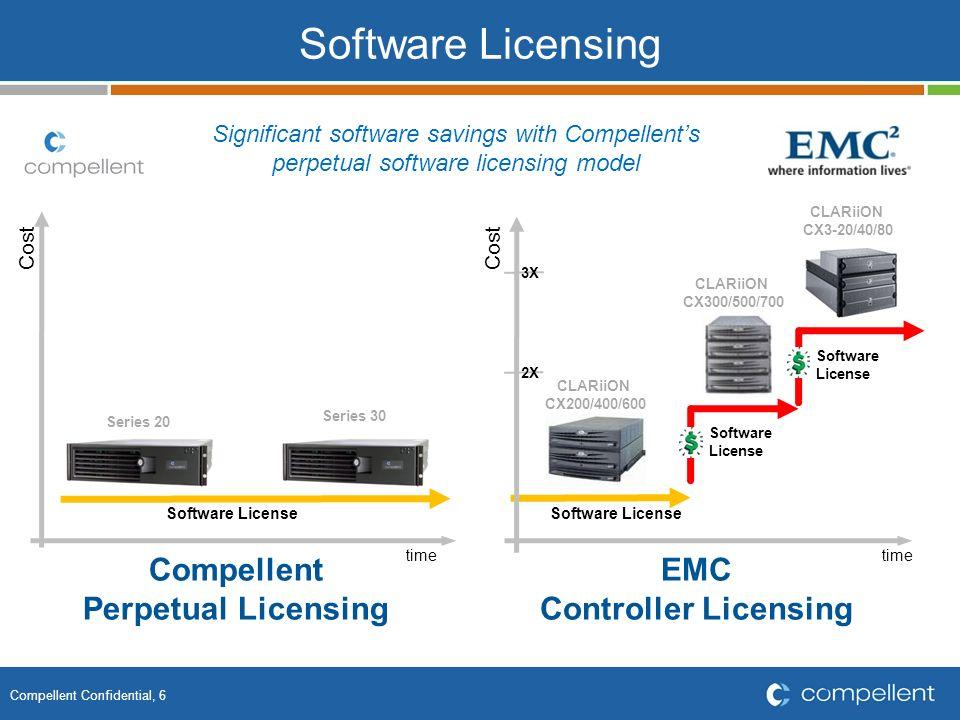 Compellent Confidential, 7 Upgrade CX200 CX300 CX3-20 CX4-240 CX400 CX600 CX500 CX700 CX3-40 CX3-80 CX4-480 CX4-960 CX4-120 EMC Compellent time Functionality time Possible upgrade path