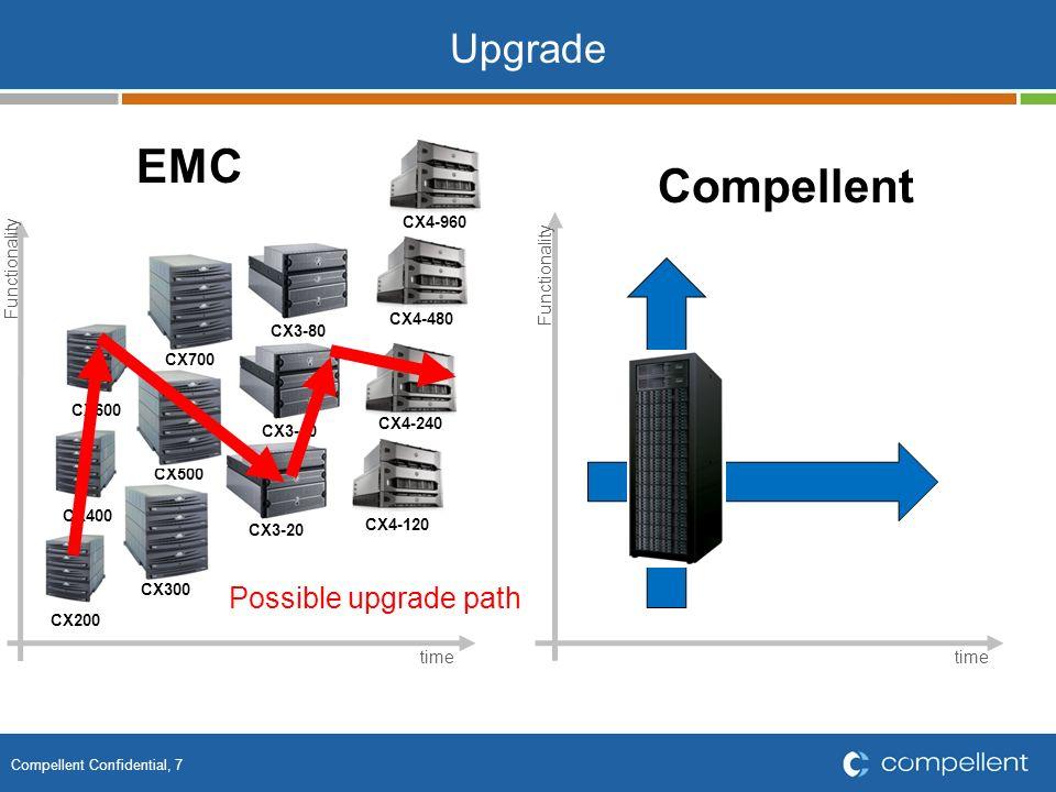 Compellent Confidential, 18 Wie funktionieren die CML Replays?