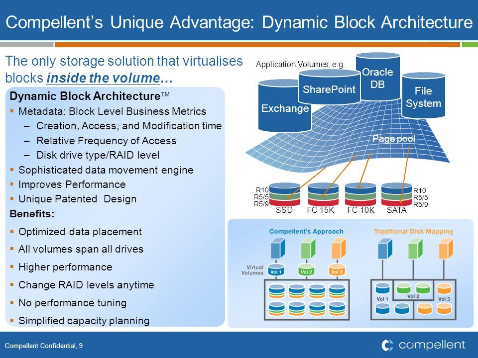 Compellent Confidential, 10 Effiziente Storage Ausnutzung Dynamic Capacity Vorteil Nutzen von Thin Provisioning Verbraucht die Kapazität erst, wenn Daten geschrieben werden.