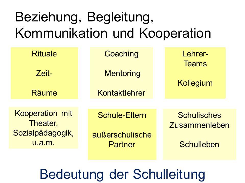 Rituale Zeit- Räume Schule-Eltern außerschulische Partner Coaching Mentoring Kontaktlehrer Lehrer- Teams Kollegium Kooperation mit Theater, Sozialpädagogik, u.a.m.